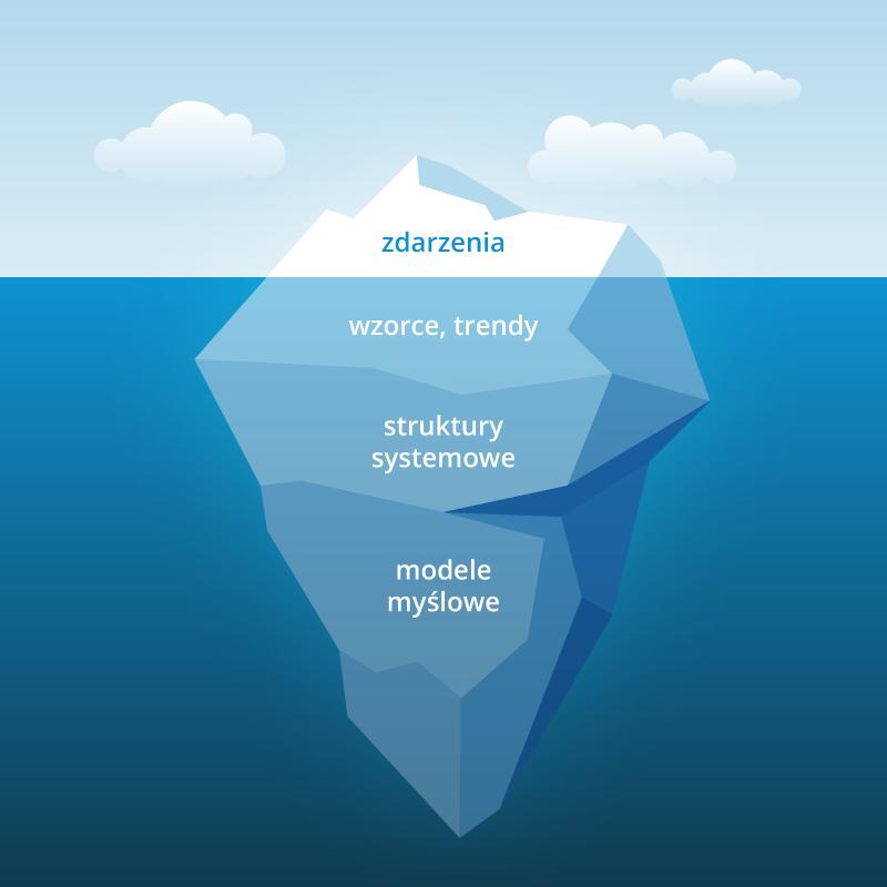 myślenie systemowe - Góra lodowa