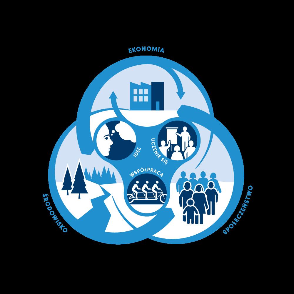 Centrum Rozwiązań Systemowych - Środowisko, Społeczeństwo, Ekonomia