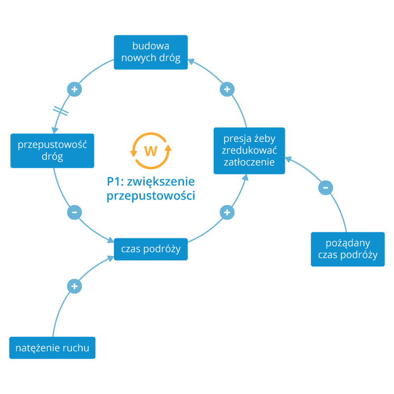 Myślenie systemowe - schemat1