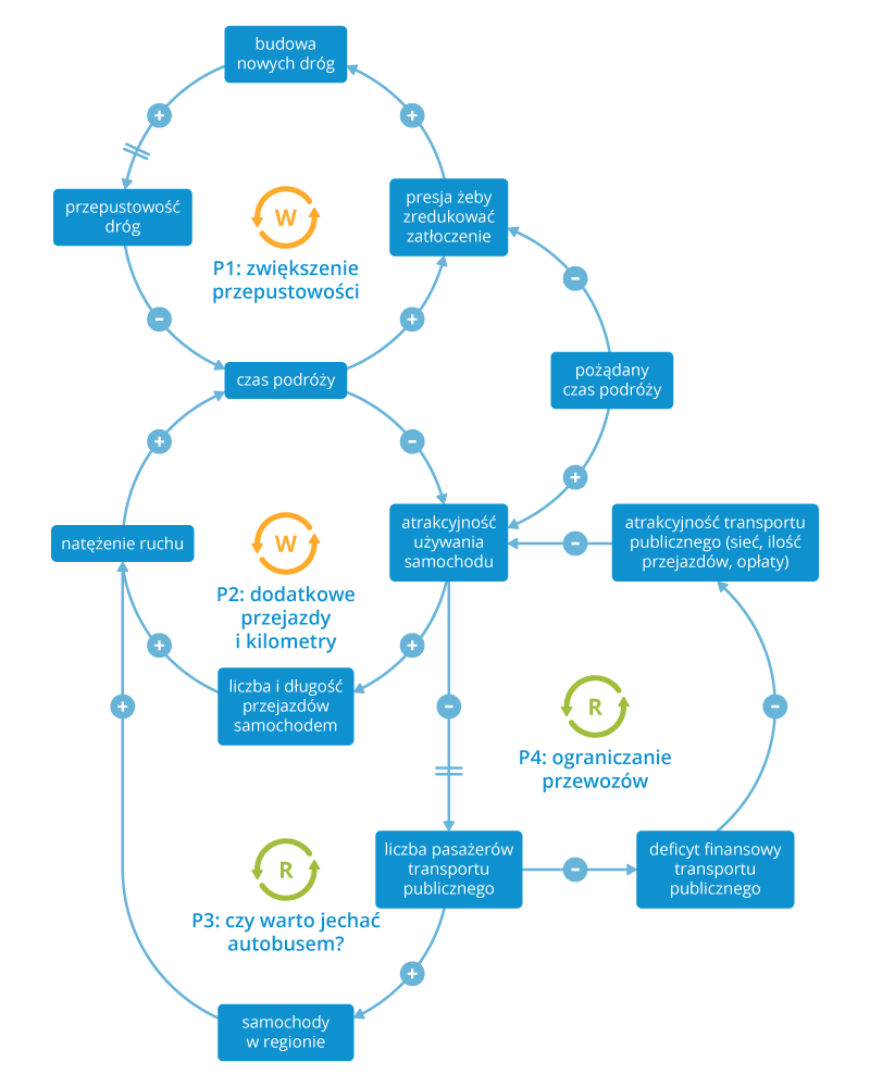 Myślenie systemowe - schemat2_poprawka